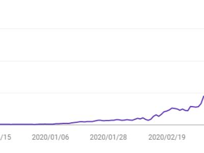 たった20万円で作ったサイトが6ヶ月後に月間300万PVを達成した方法【SEO】|阿部隼也|note